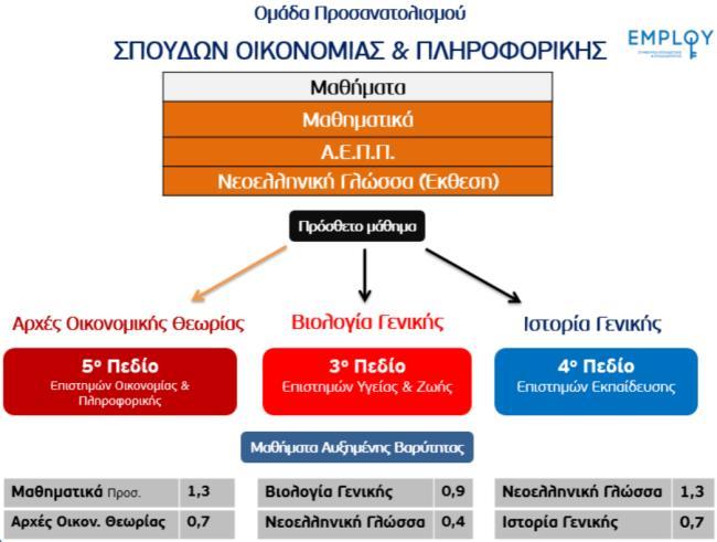 https://www.syneirmos.gr/simple-cms/cms_sites/resources/informatique/xrhsima/epistimonika_pedia_-_mixanografika/2016/oikon-plir-employ-pedia-sunt.bar..jpg