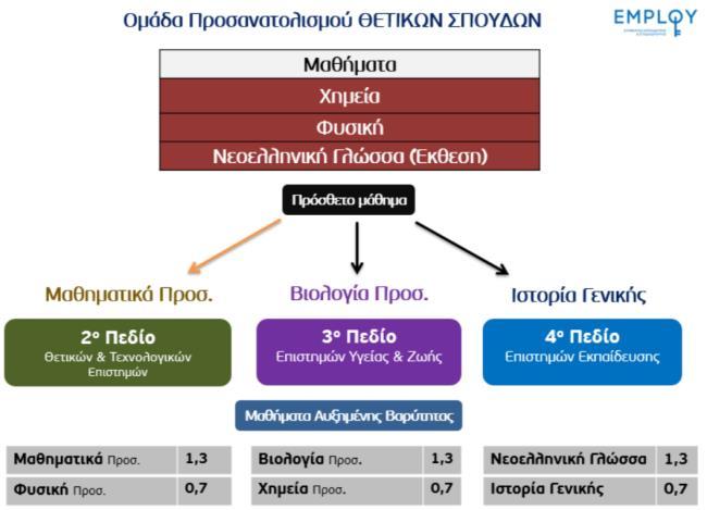 https://www.syneirmos.gr/simple-cms/cms_sites/resources/informatique/xrhsima/epistimonika_pedia_-_mixanografika/2016/thetikh-employ-pedia-sunt.bar..jpg